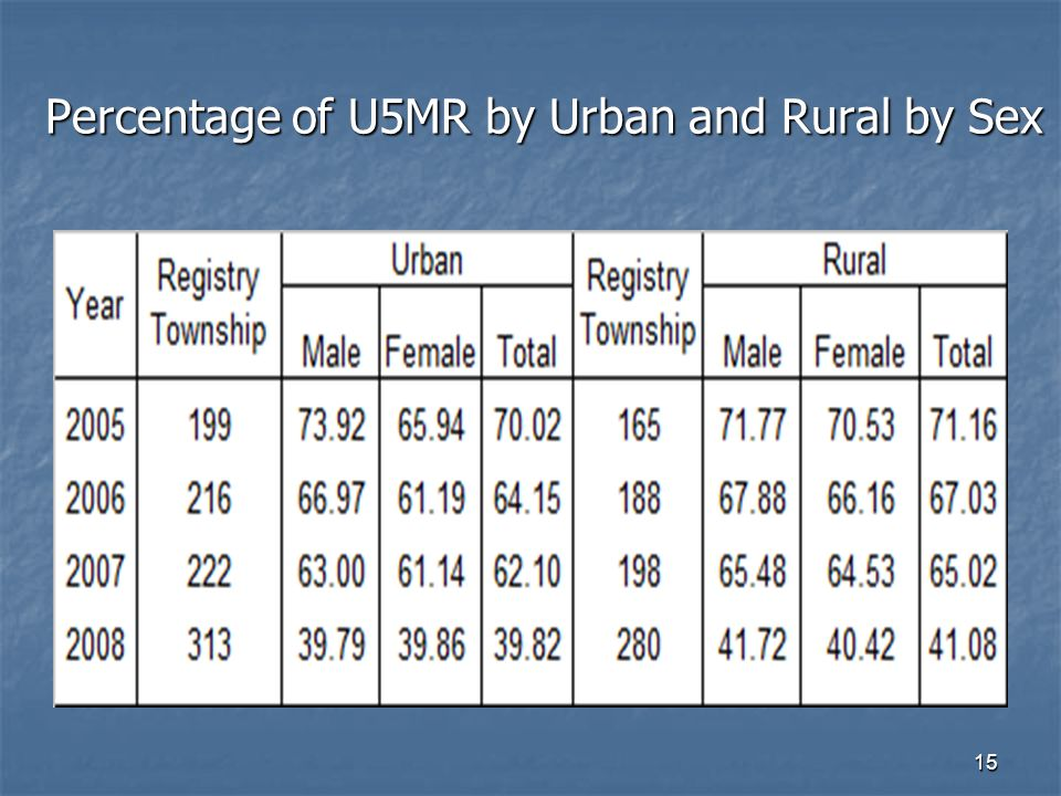 15 Percentage of U5MR by Urban and Rural by Sex