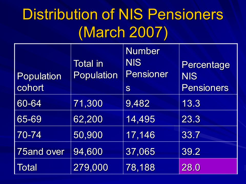 Distribution of NIS Pensioners (March 2007) Population cohort Total in Population Number NIS Pensioner s Percentage NIS Pensioners 60-6471,3009,48213.3 65-6962,20014,49523.3 70-7450,90017,14633.7 75and over 94,60037,06539.2 Total279,00078,18828.0