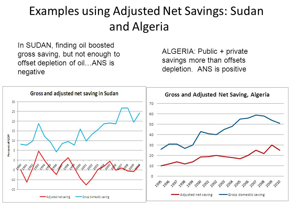 Examples using Adjusted Net Savings: Sudan and Algeria In SUDAN, finding oil boosted gross saving, but not enough to offset depletion of oil…ANS is ne