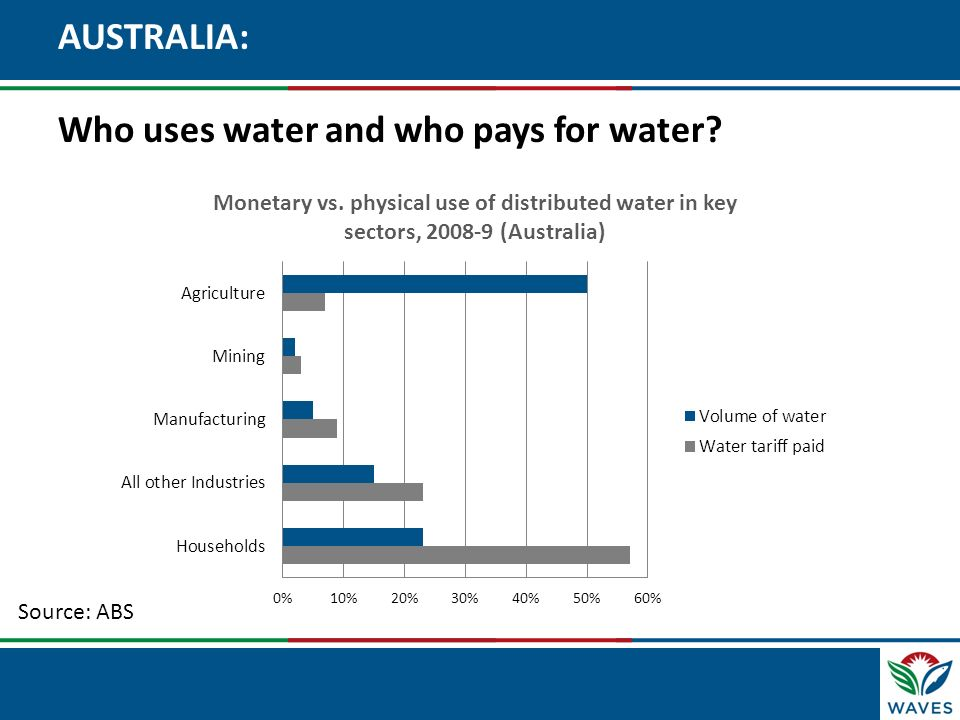 Click to edit Master title style AUSTRALIA: Who uses water and who pays for water? Source: ABS