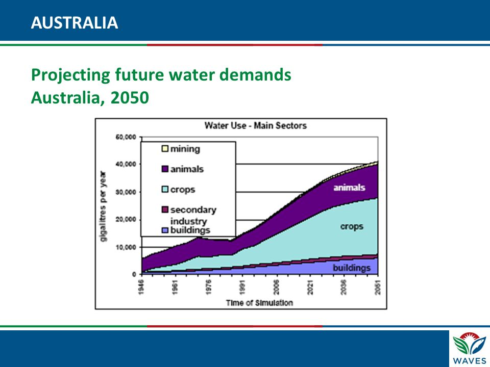 Click to edit Master title style AUSTRALIA Projecting future water demands Australia, 2050