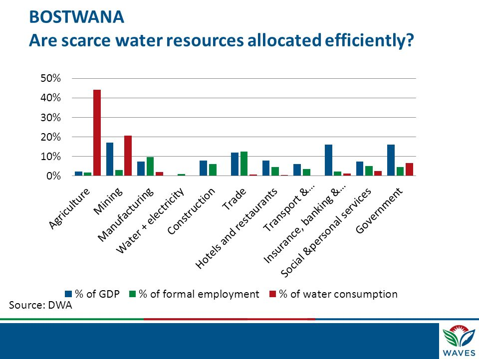 BOSTWANA Are scarce water resources allocated efficiently? Source: DWA