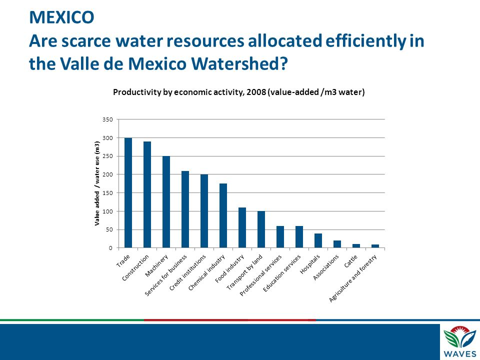 MEXICO Are scarce water resources allocated efficiently in the Valle de Mexico Watershed? Productivity by economic activity, 2008 (value-added /m3 wat