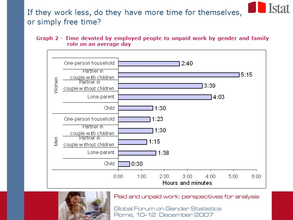 If they work less, do they have more time for themselves, or simply free time? Graph 2 - Time devoted by employed people to unpaid work by gender and