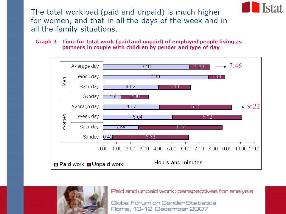 The total workload (paid and unpaid) is much higher for women, and that in all the days of the week and in all the family situations. Graph 3 - Time f
