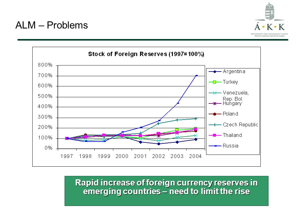 ALM – Basics Ways of FX currency reserve reductions: Borrowed reserves – simple issue, reduce FX financing and reserves, Non-borrowed reserves: Buy-back of FX debt, Replace FX currency debt with domestic debt, Unnecessary FX currency reserves can be used to invest in higher yielding assets to avoid cost problems (advisable only if reserves are coming from good BoP position e.g.