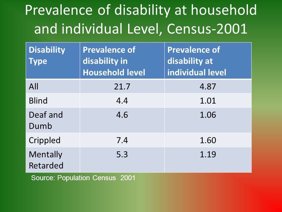 Prevalence of disability at household and individual Level, Census-2001 Disability Type Prevalence of disability in Household level Prevalence of disa