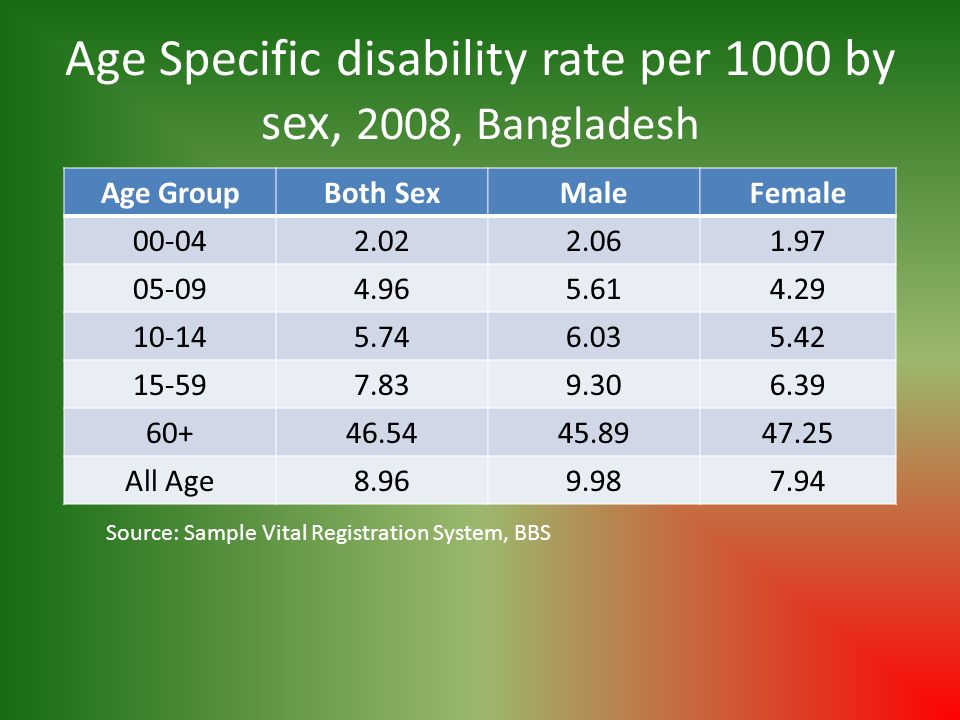 Age Specific disability rate per 1000 by sex, 2008, Bangladesh Age GroupBoth SexMaleFemale 00-042.022.061.97 05-094.965.614.29 10-145.746.035.42 15-597.839.306.39 60+46.5445.8947.25 All Age8.969.987.94 Source: Sample Vital Registration System, BBS