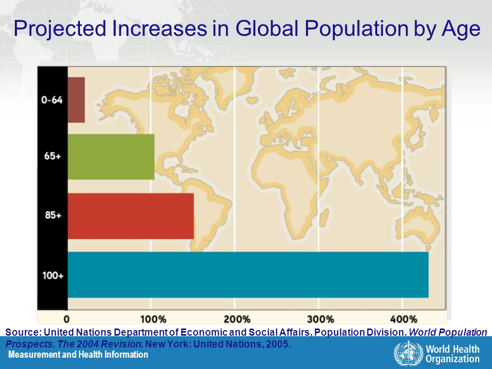 Measurement and Health Information Projected Increases in Global Population by Age Source: United Nations Department of Economic and Social Affairs, P