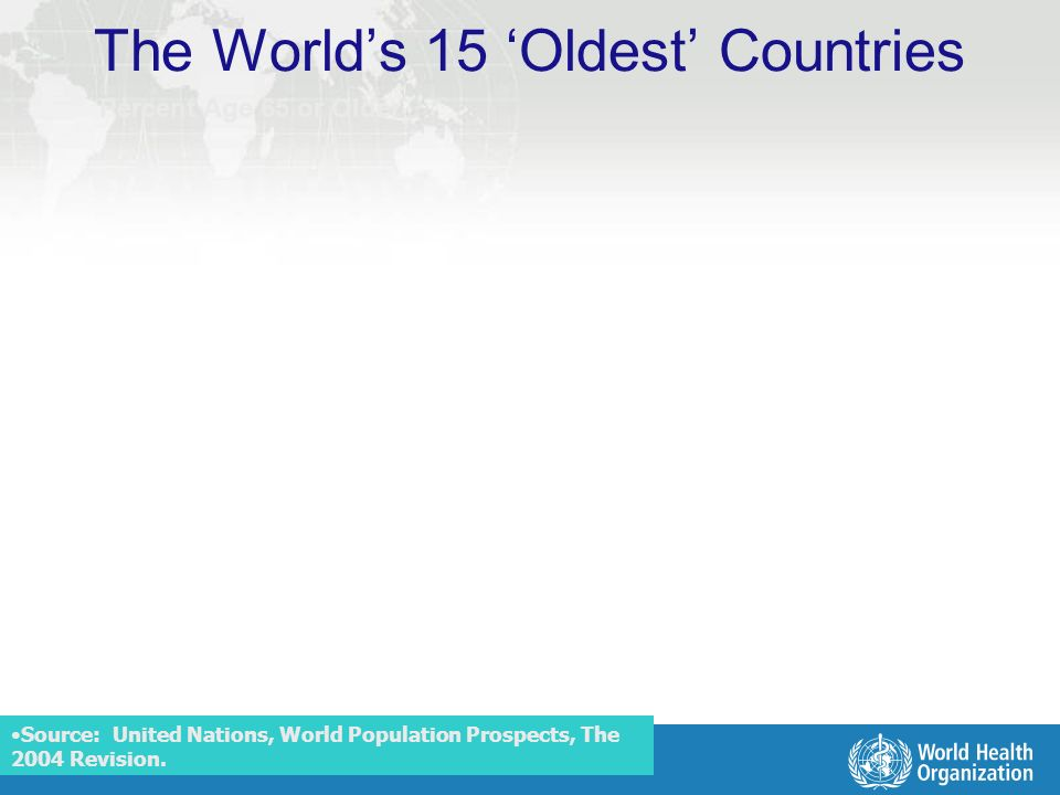 Measurement and Health Information The Worlds 15 Oldest Countries Percent Age 65 or Older Source: United Nations, World Population Prospects, The 2004 Revision.