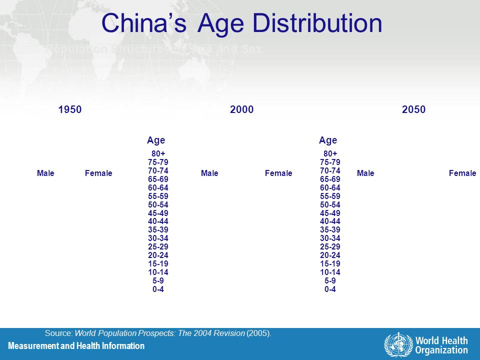 Measurement and Health Information Population Structures by Age and Sex Millions 19502000 MaleFemaleMaleFemale Age Source: World Population Prospects: The 2004 Revision (2005).