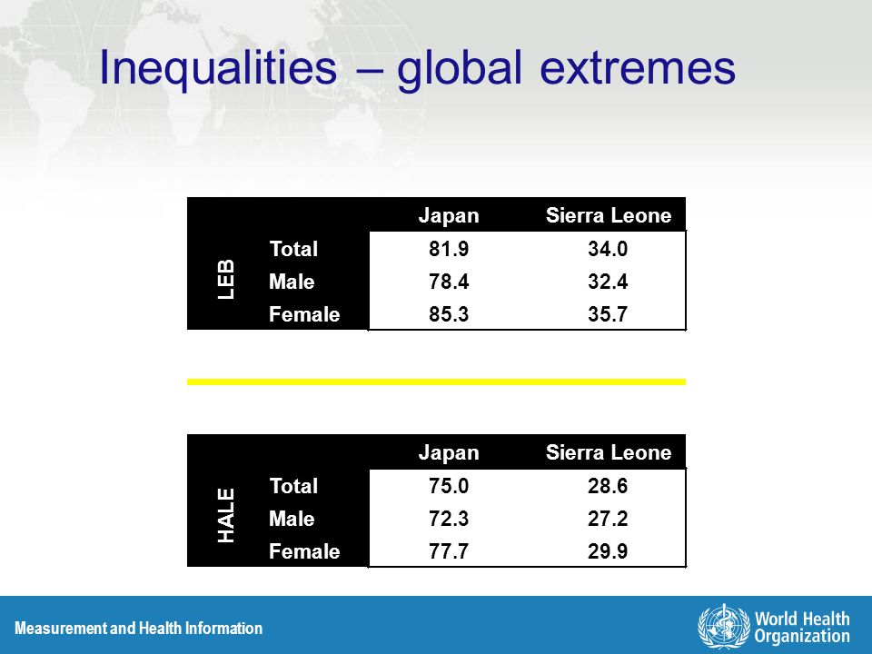 Measurement and Health Information Inequalities – global extremes JapanSierra Leone Total81.934.0 Male78.432.4 Female85.335.7 JapanSierra Leone Total75.028.6 Male72.327.2 Female77.729.9 LEB HALE