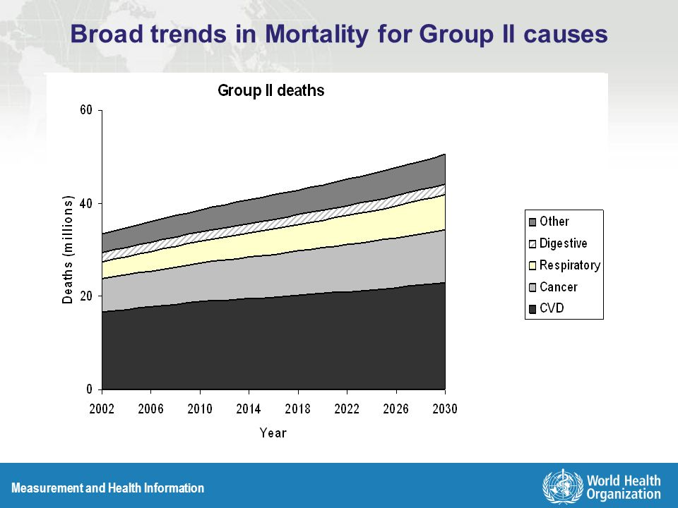 Measurement and Health Information Broad trends in Mortality for Group II causes