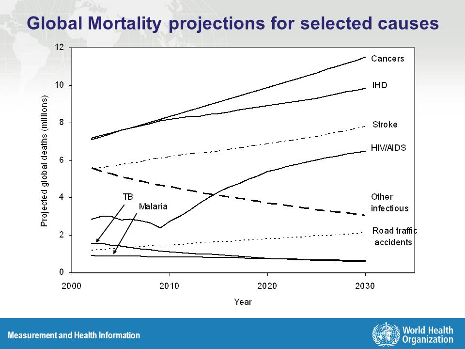 Measurement and Health Information Global Mortality projections for selected causes