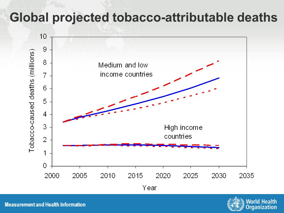 Measurement and Health Information Global projected tobacco-attributable deaths