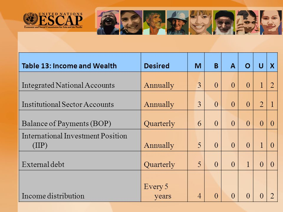Table 13: Income and WealthDesiredMBAOUX Integrated National AccountsAnnually300012 Institutional Sector AccountsAnnually300021 Balance of Payments (B