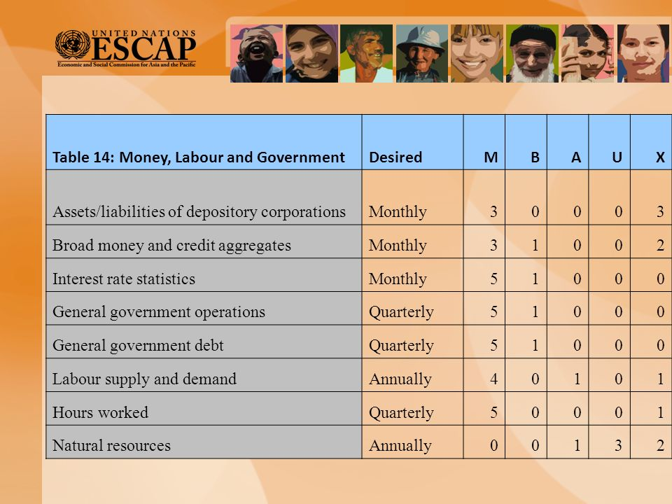 Table 14: Money, Labour and GovernmentDesiredMBAUX Assets/liabilities of depository corporationsMonthly30003 Broad money and credit aggregatesMonthly3