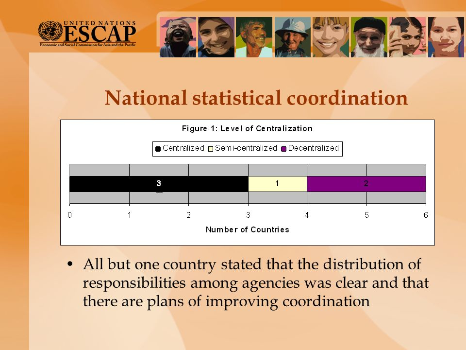 National statistical coordination All but one country stated that the distribution of responsibilities among agencies was clear and that there are pla