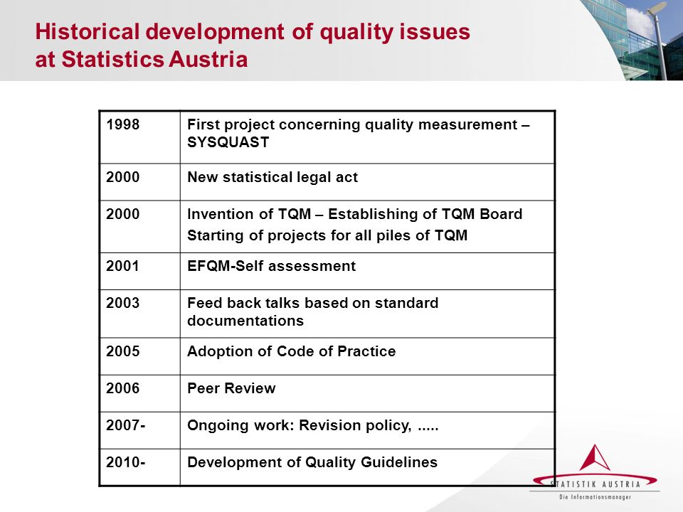 Historical development of quality issues at Statistics Austria 1998First project concerning quality measurement – SYSQUAST 2000New statistical legal a