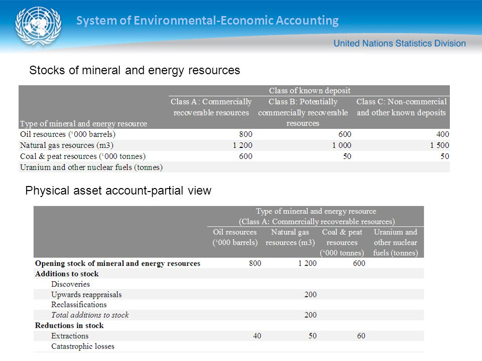 System of Environmental-Economic Accounting Stocks of mineral and energy resources Physical asset account-partial view