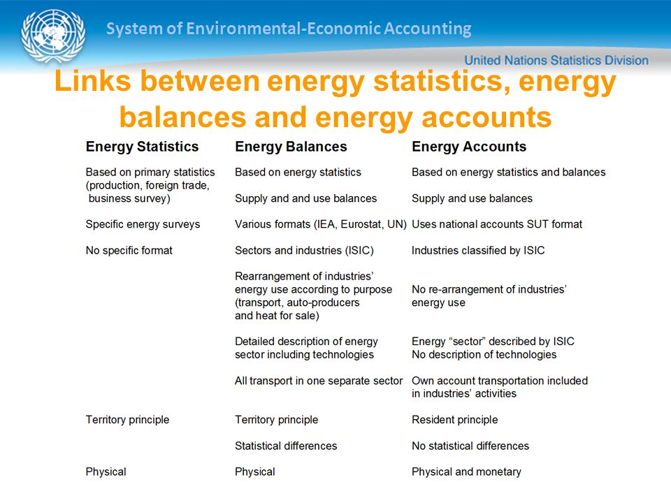 System of Environmental-Economic Accounting Links between energy statistics, energy balances and energy accounts