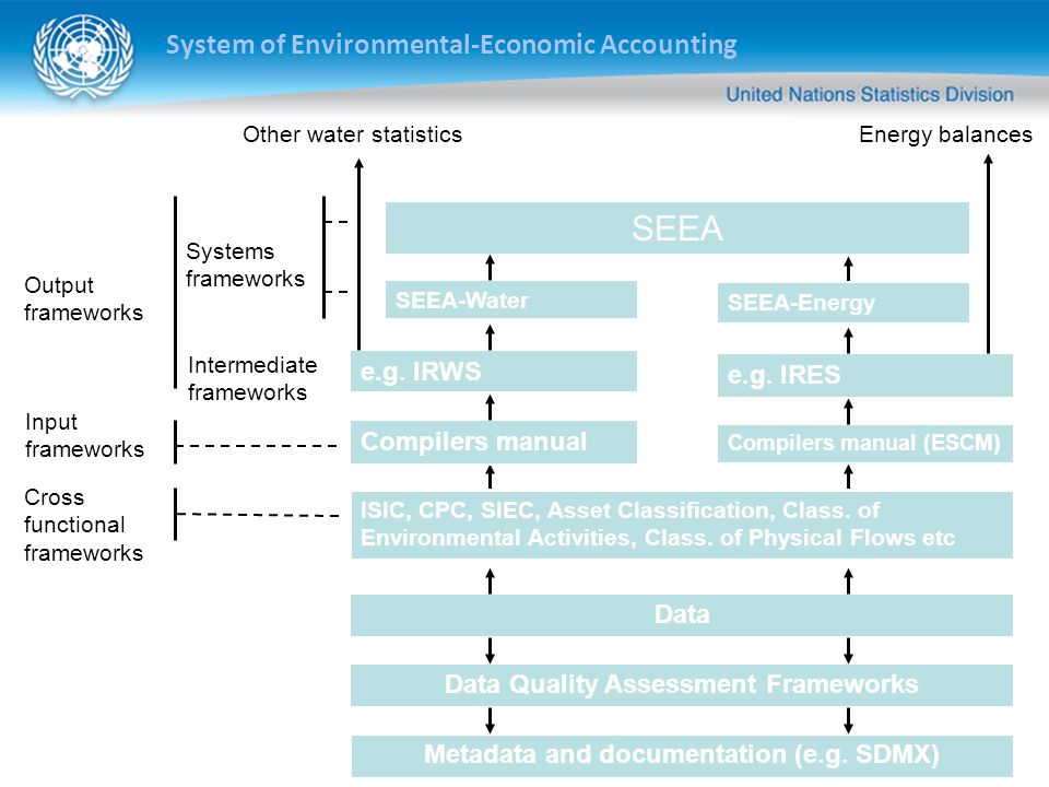 System of Environmental-Economic Accounting Data Data Quality Assessment Frameworks Metadata and documentation (e.g.