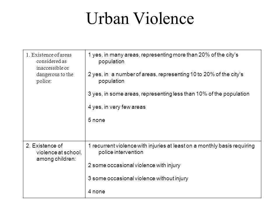 Urban Violence 1. Existence of areas considered as inaccessible or dangerous to the police: 1 yes, in many areas, representing more than 20% of the ci