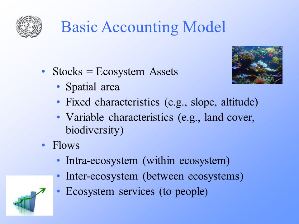 Stocks = Ecosystem Assets Spatial area Fixed characteristics (e.g., slope, altitude) Variable characteristics (e.g., land cover, biodiversity) Flows I