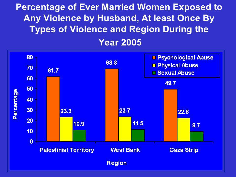 Percentage of Ever Married Women Exposed to Any Violence by Husband, At least Once By Types of Violence and Region During the Year 2005