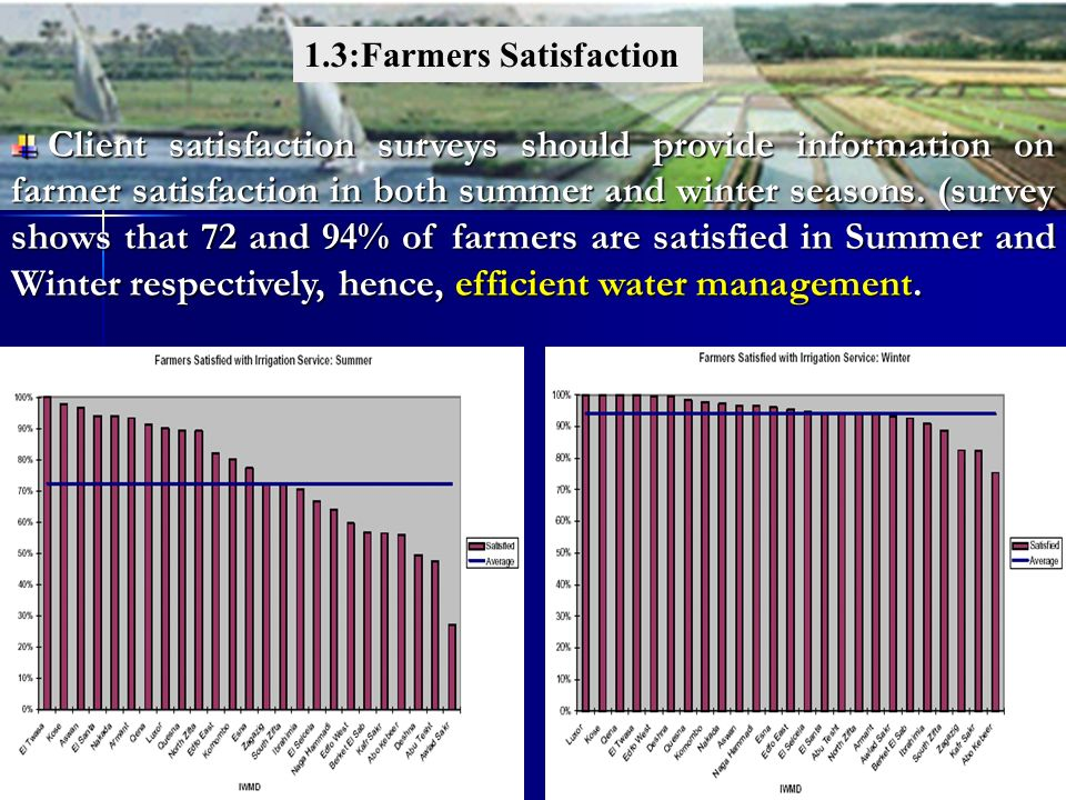 1.3:Farmers Satisfaction Client satisfaction surveys should provide information on farmer satisfaction in both summer and winter seasons. (survey show