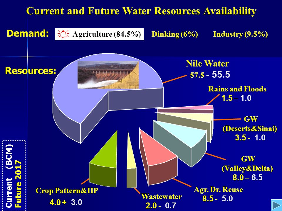 Current and Future Water Resources Availability Agriculture (84.5%)Dinking (6%)Industry (9.5%) Demand: Resources: Current (BCM) Future 2017 Rains and