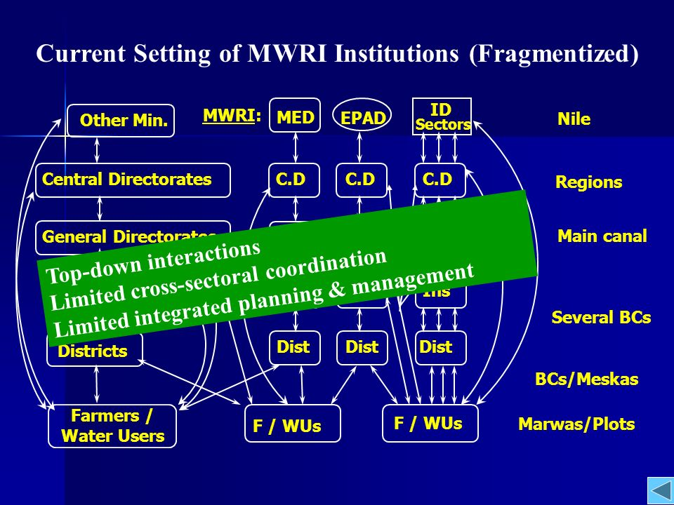 Meska Several BCs Main canal BC Farmers /WUs BC WUAs WUAs Nile Empowerment Responsabilization Central Government Decentralization Delegation SUBSIDIARITY + PARTNERSHIPS = INTEGRATED PLANNING & MANAGEMENT Integrated WM Districts CDs/GDs Reg Mgt Com IWMD Adv.