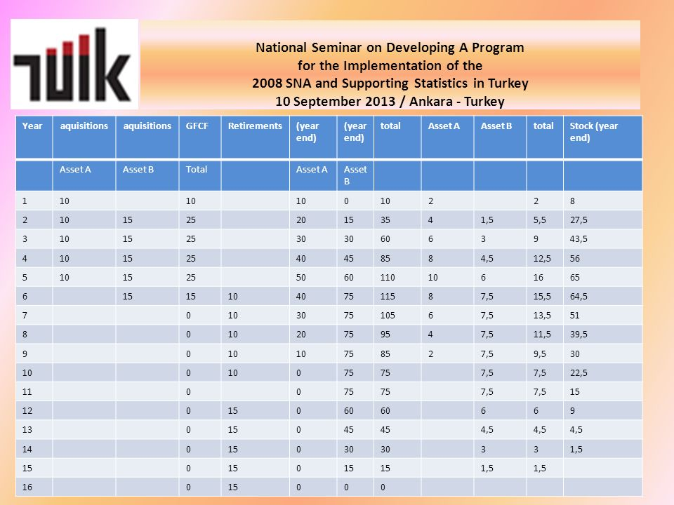 National Seminar on Developing A Program for the Implementation of the 2008 SNA and Supporting Statistics in Turkey 10 September 2013 / Ankara - Turkey Yearaquisitions GFCFRetirements(year end) totalAsset AAsset BtotalStock (year end) Asset AAsset BTotalAsset AAsset B 110 0 228 2 152520153541,55,527,5 310152530 6063943,5 410152540458584,512,556 510152550601101061665 615 10407511587,515,564,5 7010307510567,513,551 801020759547,511,539,5 9010 758527,59,530 100 075 7,5 22,5 110075 7,5 15 12015060 669 13015045 4,5 14015030 331,5 150 0 1,5 16015000
