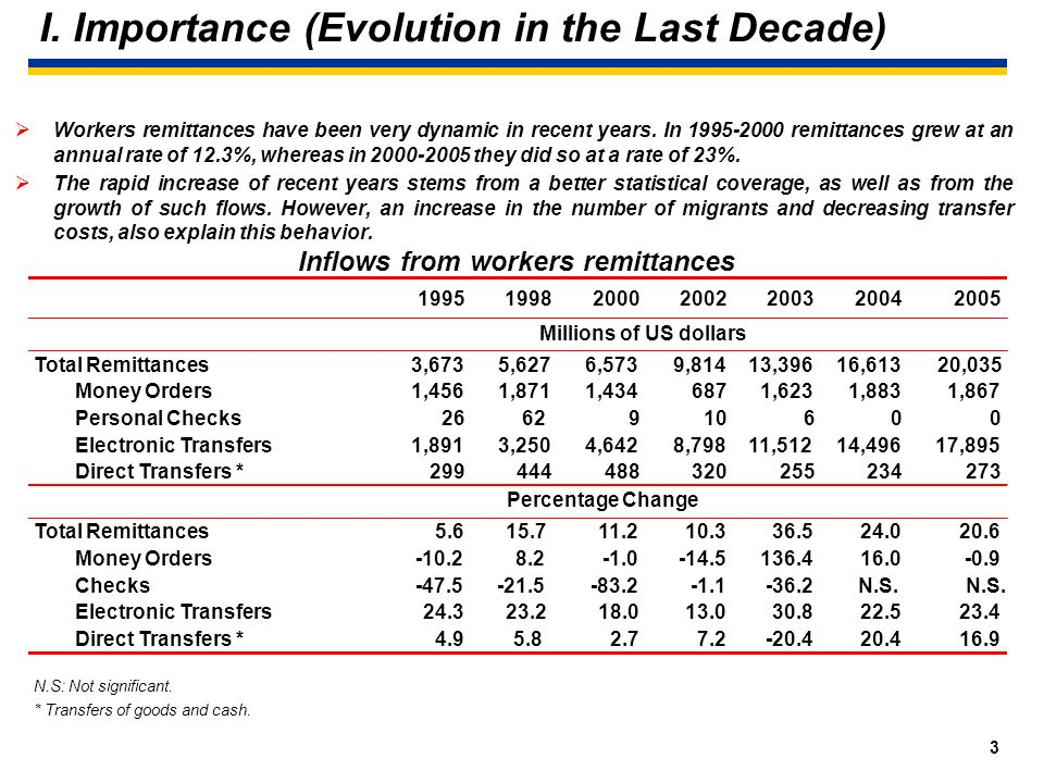 2 I. Importance (Total income) During 2004 remittances totaled US$16.6 billion and US$20 billion in 2005. These figures represent respective annual in