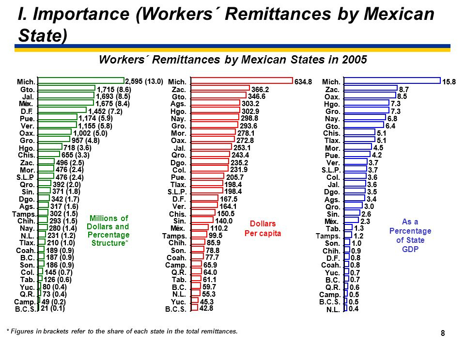 7 I. Importance (Workers´ Remittances as a Percentage of GDP) Remittances went from 0.9 percent of GDP in 1990-1994, to 1.2 percent in 1995-2000, only