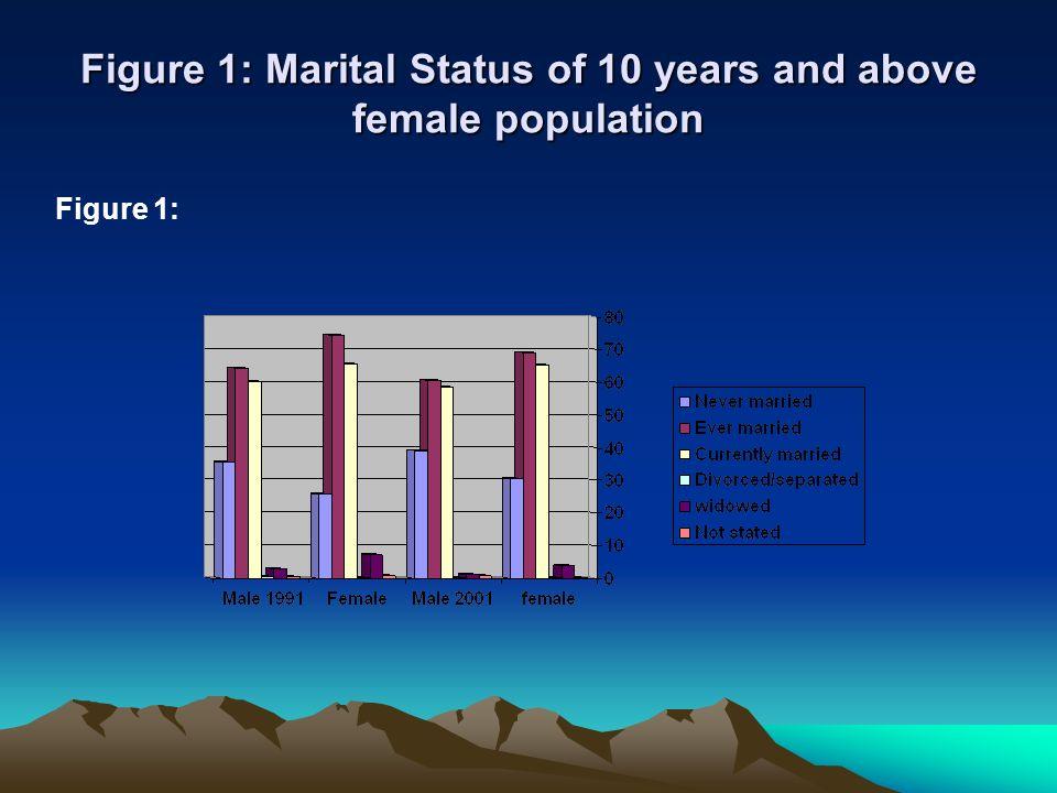 Figure 1: Marital Status of 10 years and above female population Figure 1: