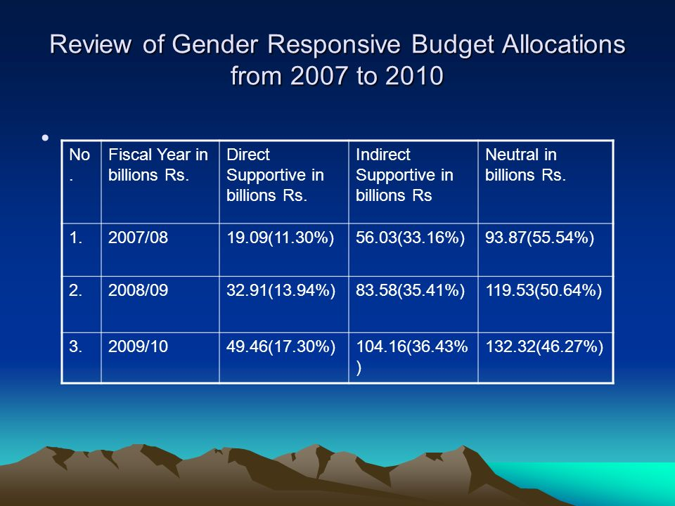Review of Gender Responsive Budget Allocations from 2007 to 2010 No. Fiscal Year in billions Rs. Direct Supportive in billions Rs. Indirect Supportive