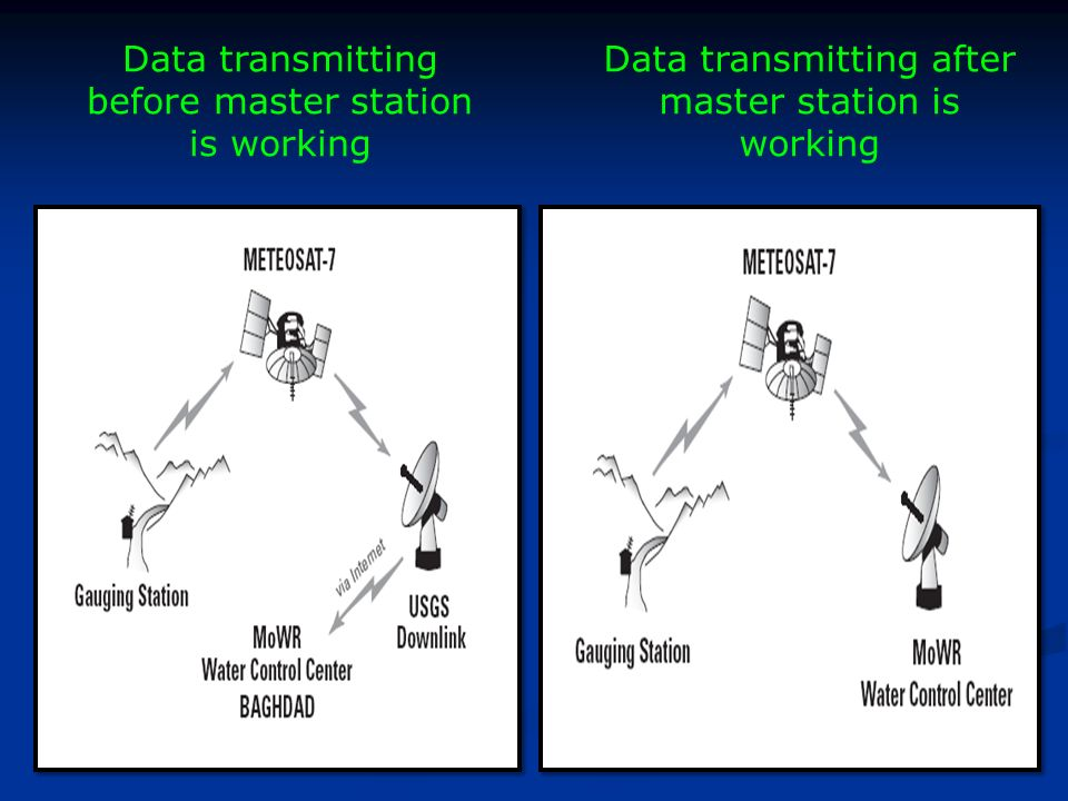 Data transmitting after master station is working Data transmitting before master station is working