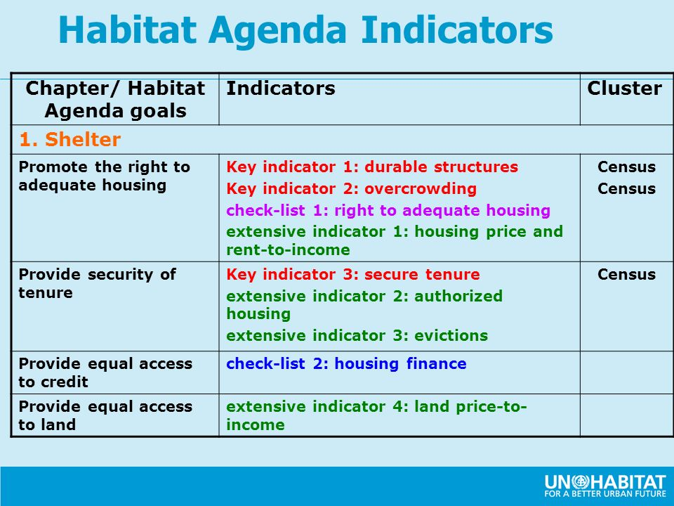Chapter/ Habitat Agenda goals IndicatorsCluster 1. Shelter Promote the right to adequate housing Key indicator 1: durable structures Key indicator 2: