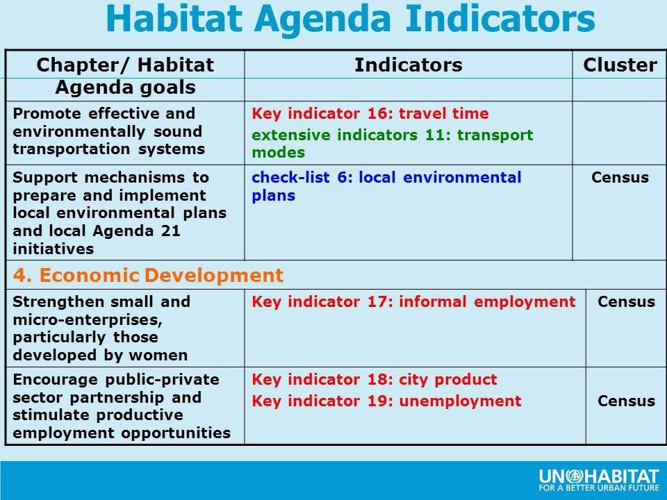 Chapter/ Habitat Agenda goals IndicatorsCluster Promote effective and environmentally sound transportation systems Key indicator 16: travel time exten