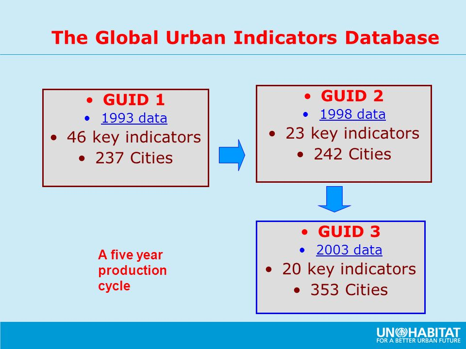 The Global Urban Indicators Database GUID 1 1993 data 46 key indicators 237 Cities GUID 2 1998 data 23 key indicators 242 Cities GUID 3 2003 data 20 k