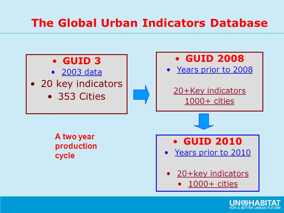 The Global Urban Indicators Database GUID 3 2003 data 20 key indicators 353 Cities GUID 2008 Years prior to 2008 20+Key indicators 1000+ cities GUID 2010 Years prior to 2010 20+key indicators 1000+ cities A two year production cycle