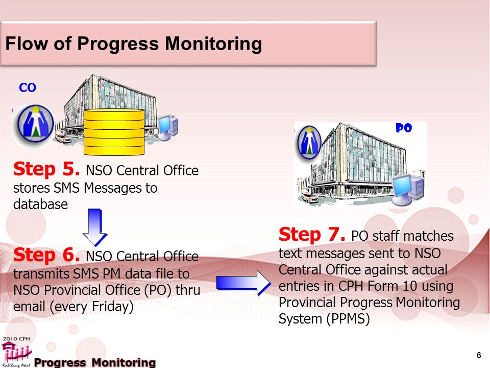 7 Flow of Progress Monitoring Step 8.