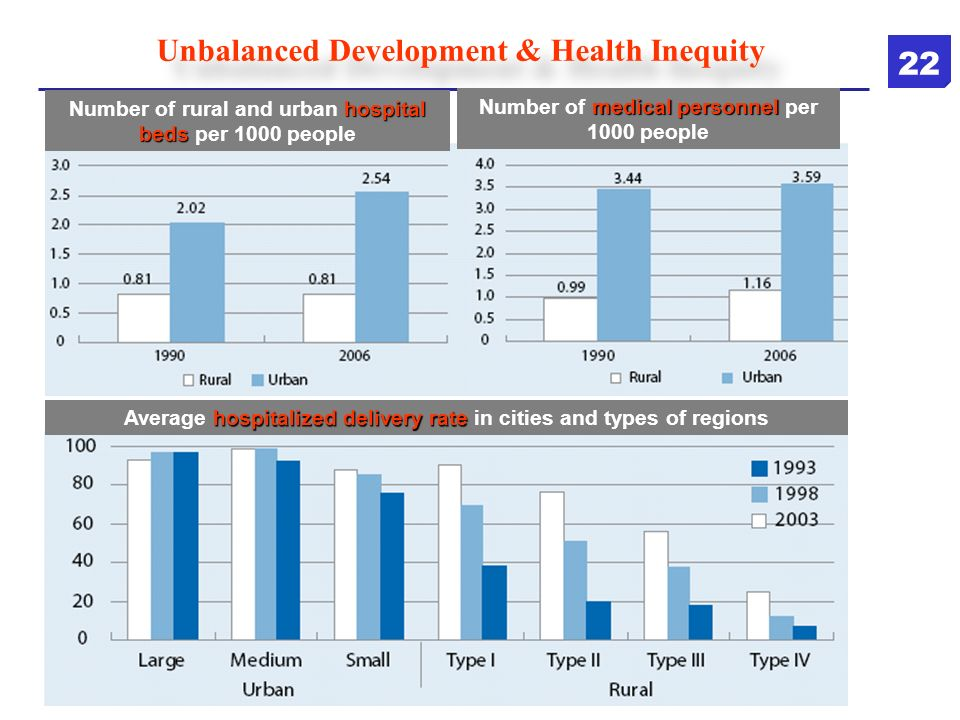 Unbalanced Development & Health Inequity hospital beds Number of rural and urban hospital beds per 1000 people medical personnel Number of medical per