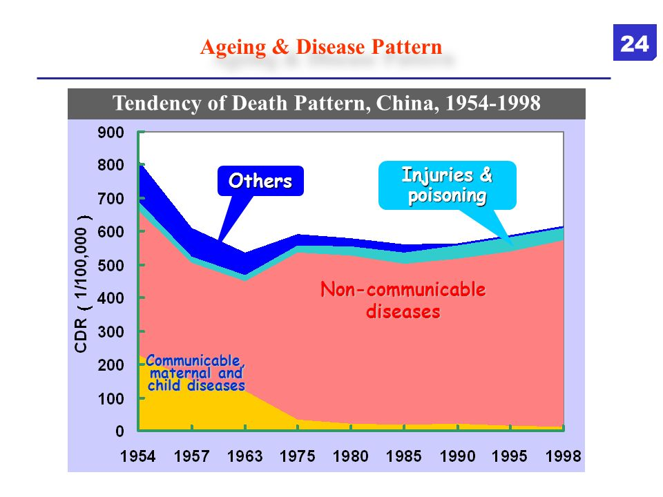 Tendency of Death Pattern, China, 1954-1998 Others Injuries & poisoning Non-communicable diseases Communicable, maternal and child diseases Ageing & D