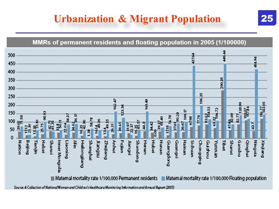 Urbanization & Migrant Population MMRs of permanent residents and floating population in 2005 (1/100000) 25