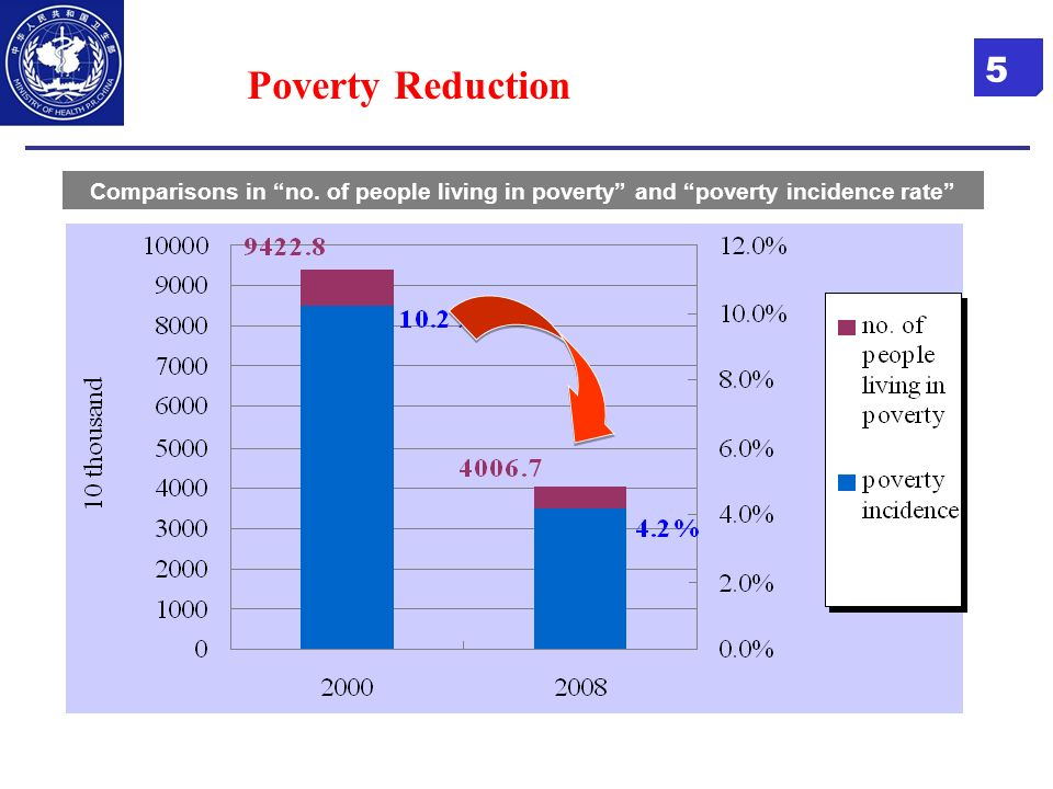 Poverty Reduction Comparisons in no. of people living in poverty and poverty incidence rate 5