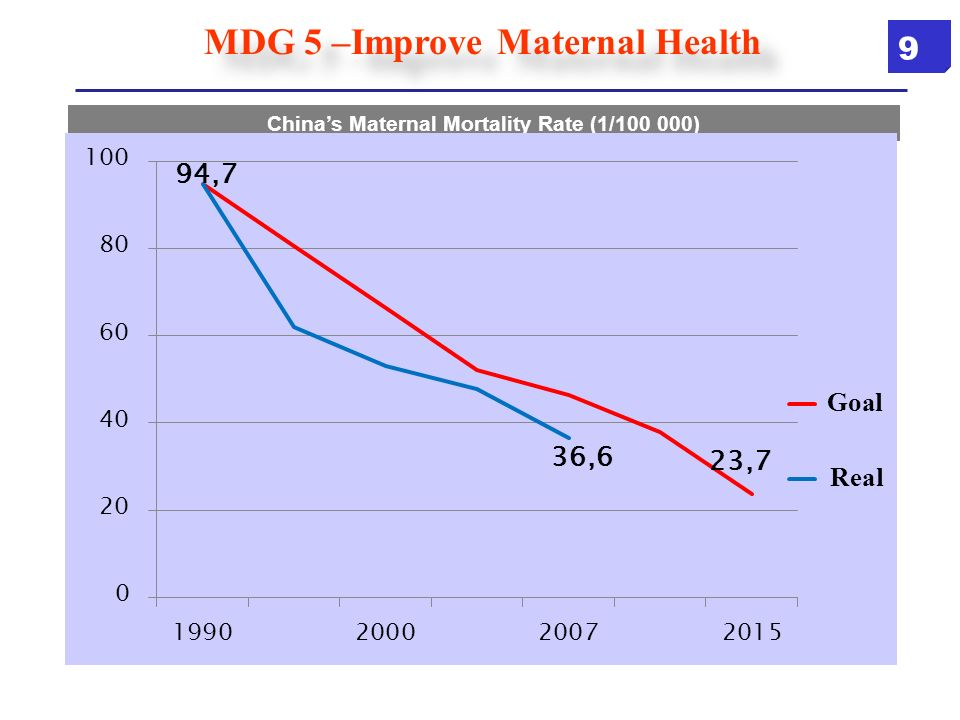MDG 5 –Improve Maternal Health Chinas Maternal Mortality Rate (1/100 000) Goal Real 9