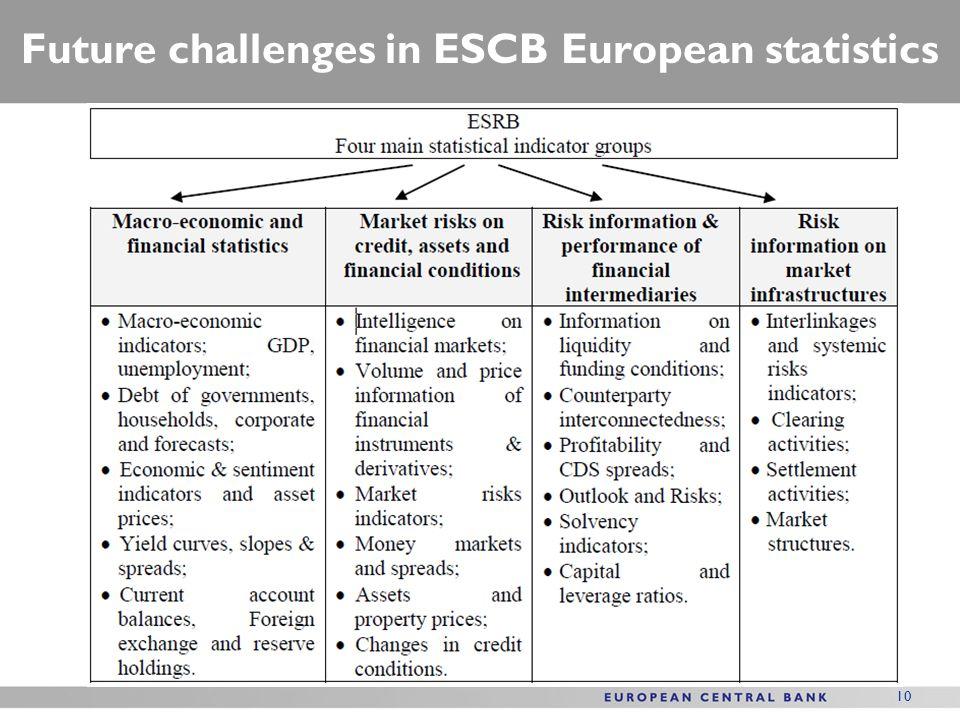 10 Future challenges in ESCB European statistics