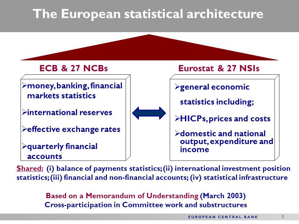 The European statistical architecture ECB & 27 NCBsEurostat & 27 NSIs money, banking, financial markets statistics international reserves effective ex